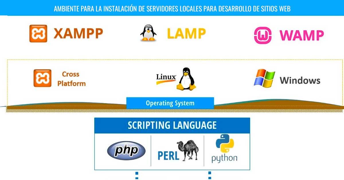 Curso Wordpress Querétaro - Instalación de servidores locales Curso WordPress